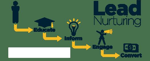 processo di lead nurturing